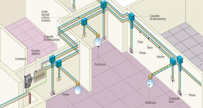 Impianto elettrico di casa: principali problemi e come risolverli