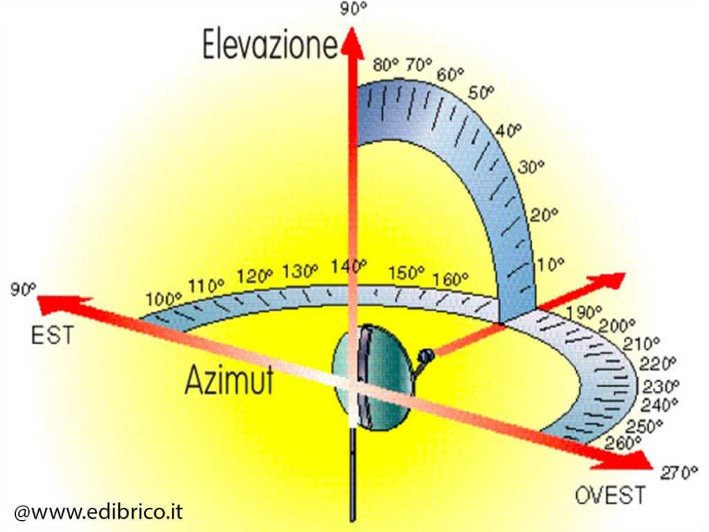 Come ripristinare il segnale della parabola satellitare?